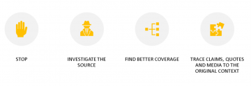 Steps of the SIFT fact checking method: Stop, Investigate the source, Find better coverage, Trace claims, quotes, and media to the original context